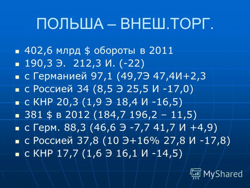 ПОЛЬША – ВНЕШ.ТОРГ. 402,6 млрд $ обороты в 2011 190,3 Э. 212,3 И. (-22) с Германией 97,1 (49,7Э 47,4И+2,3 с Россией 34 (8,5 Э 25,5 И -17,0) с КНР 20,3 (1,9 Э 18,4 И -16,5) 381 $ в 2012 (184,7 196,2 – 11,5) с Герм. 88,3 (46,6 Э -7,7 41,7 И +4,9) с Рос