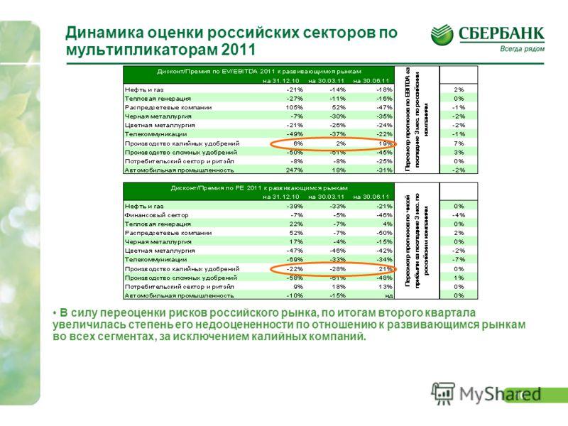 9 Рынок – в боковом тренде; лучше рынка – химический сектор и цветная металлургия Газпрому, Сургутнефтегазу и НорНикелю Рынок акций продолжает находиться в широком боковом диапазоне; В лидерах повышения с 1 мая – банки (+5,6%), химические компании (+