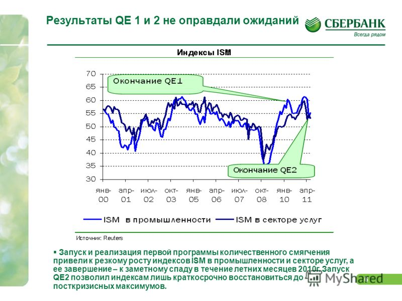 5 QE1 и QE2. Ждем QE 3? Динамика фондовых и товарных рынков в посткризисный период сильно зависит от предоставления ликвидности ФРС в рамках первой и второй программ количественного смягчения (QE1 и QE2). Влияние QE2 на экономику оказалось менее суще