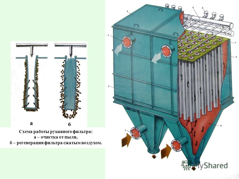 Схема работы рукавного фильтра: а – очистка от пыли, б – регенерация фильтра сжатым воздухом.