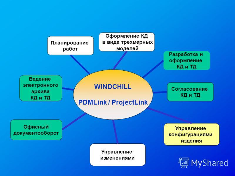 Ведение электронного архива КД и ТД Планирование работ Управление конфигурациями изделия Согласование КД и ТД Разработка и оформление КД и ТД Офисный документооборот WINDCHILL PDMLink / ProjectLink Управление изменениями Оформление КД в виде трехмерн