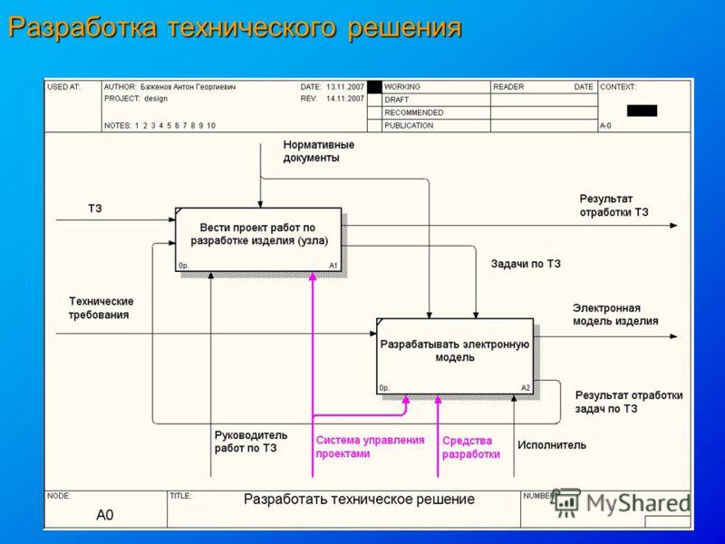 Разработка технического решения