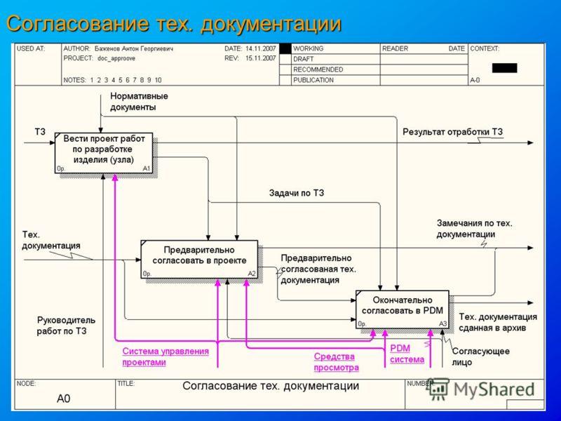 Согласование тех. документации