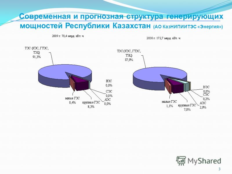 3 Современная и прогнозная структура генерирующих мощностей Республики Казахстан (АО КазНИПИИТЭС «Энергия»)
