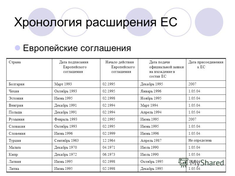Хронология расширения ЕС Европейские соглашения Страна Дата подписания Европейского соглашения Начало действия Европейского соглашения Дата подачи официальной заявки на вхождение в состав ЕС Дата присоединения к ЕС БолгарияМарт 199302.1995Декабрь 199