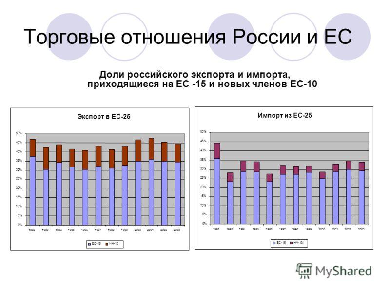 Торговые отношения России и ЕС Доли российского экспорта и импорта, приходящиеся на ЕС -15 и новых членов ЕС-10 Экспорт в ЕС-25 0% 5% 10% 15% 20% 25% 30% 35% 40% 45% 50% 199219931994199519961997199819992000200120022003 EС-15НЧ-10 Импорт из ЕС-25 0% 5
