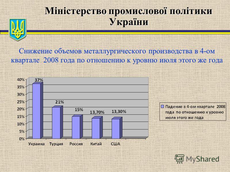 Міністерство промислової політики України Снижение объемов металлургического производства в 4-ом квартале 2008 года по отношению к уровню июля этого же года
