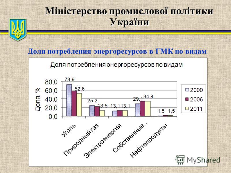 Міністерство промислової політики України Доля потребления энергоресурсов в ГМК по видам