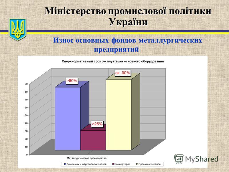 Міністерство промислової політики України Износ основных фондов металлургических предприятий