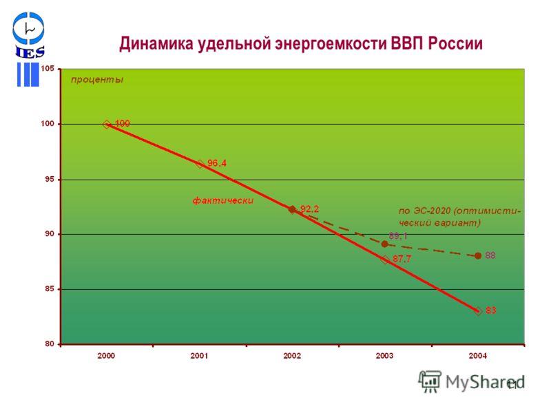 11 Динамика удельной энергоемкости ВВП России