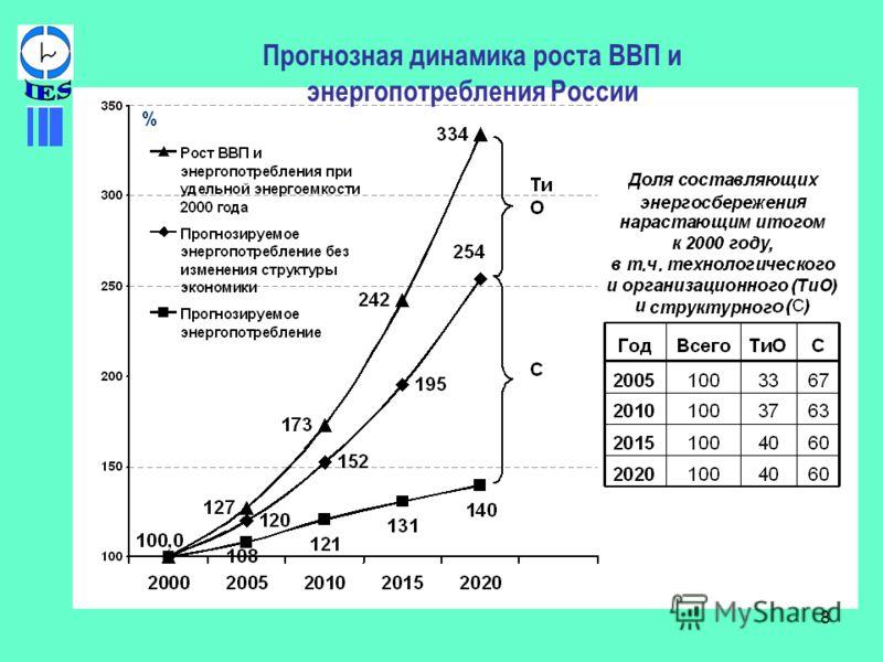 8 Прогнозная динамика роста ВВП и энергопотребления России