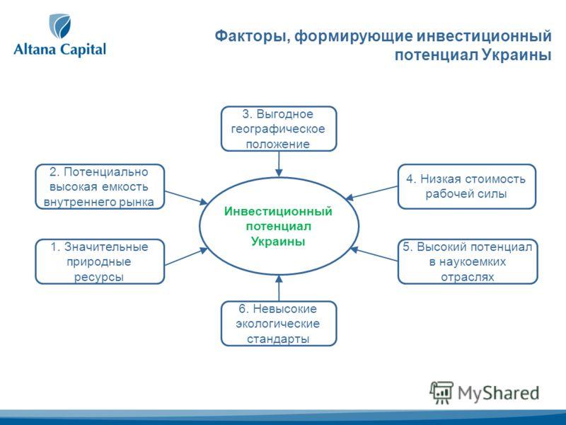 Факторы, формирующие инвестиционный потенциал Украины 3. Выгодное географическое положение 2. Потенциально высокая емкость внутреннего рынка 1. Значительные природные ресурсы 5. Высокий потенциал в наукоемких отраслях 6. Невысокие экологические станд