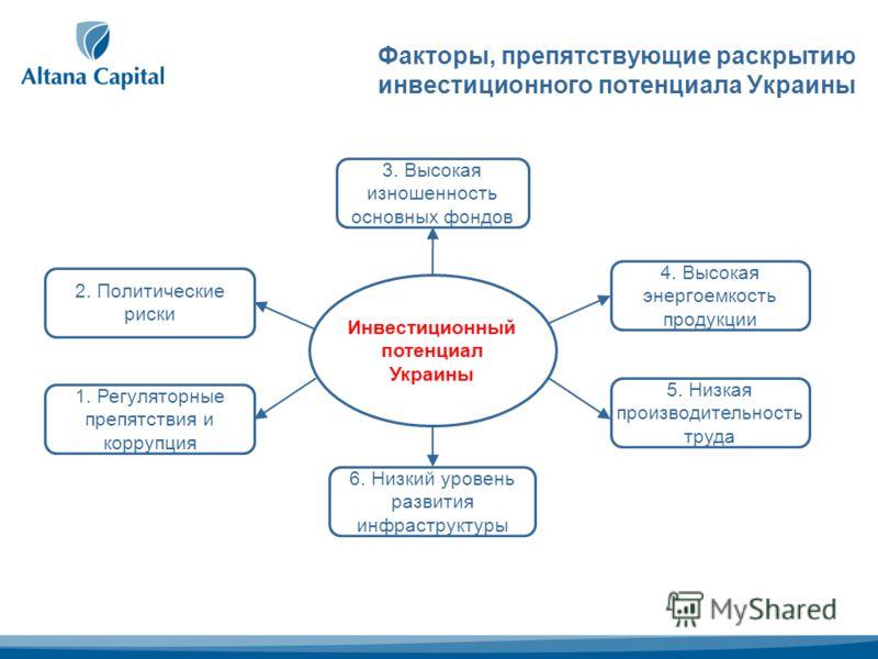 Факторы, препятствующие раскрытию инвестиционного потенциала Украины 3. Высокая изношенность основных фондов 6. Низкий уровень развития инфраструктуры 4. Высокая энергоемкость продукции 5. Низкая производительность труда 2. Политические риски Инвести