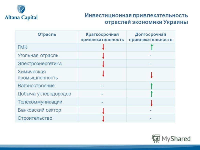 Инвестиционная привлекательность отраслей экономики Украины ОтрасльКраткосрочная привлекательность Долгосрочная привлекательность ГМК Угольная отрасль- Электроэнергетика- Химическая промышленность Вагоностроение- Добыча углеводородов- Телекоммуникаци