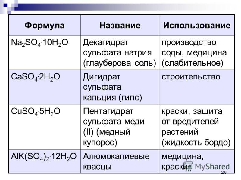 26 ФормулаНазваниеИспользование Na 2 SO 4. 10H 2 OДекагидрат сульфата натрия (глауберова соль) производство соды, медицина (слабительное) СаSO 4. 2H 2 OДигидрат сульфата кальция (гипс) строительство CuSO 4. 5H 2 OПентагидрат сульфата меди (II) (медны