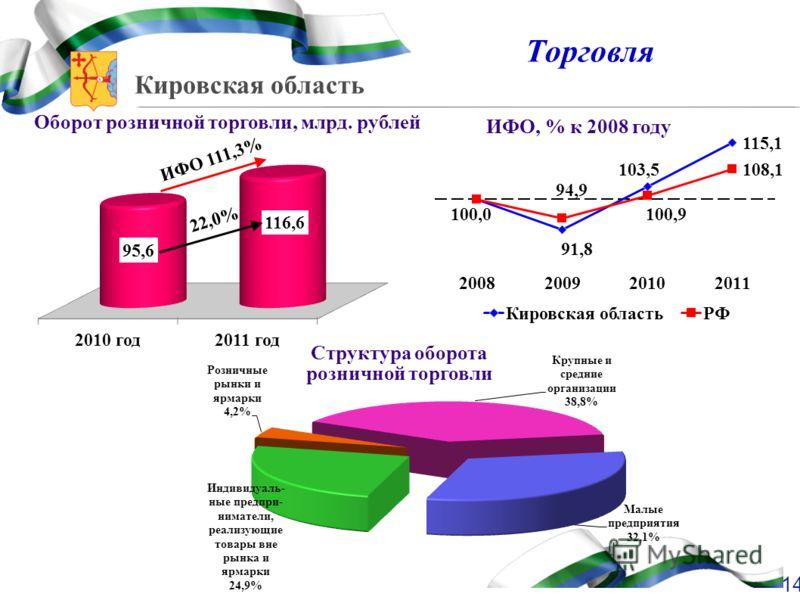 Кировская область 14 Торговля Оборот розничной торговли, млрд. рублей ИФО, % к 2008 году ИФО 111,3% Структура оборота розничной торговли 22,0%