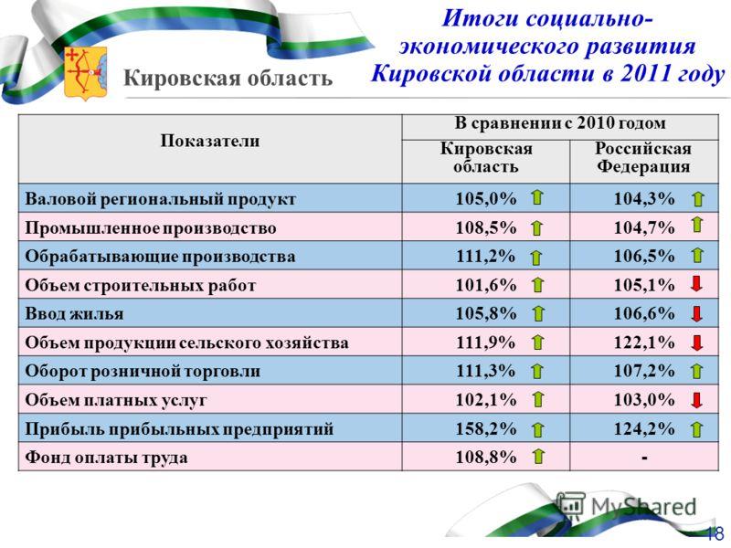 Кировская область Итоги социально- экономического развития Кировской области в 2011 году Показатели В сравнении с 2010 годом Кировская область Российская Федерация Валовой региональный продукт105,0%104,3% Промышленное производство108,5%104,7% Обрабат