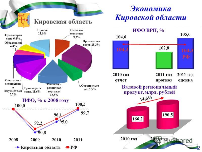 Кировская область Экономика Кировской области ИФО ВРП, % Валовой региональный продукт, млрд. рублей ИФО, % к 2008 году 14,6% 104,3 РФ 2