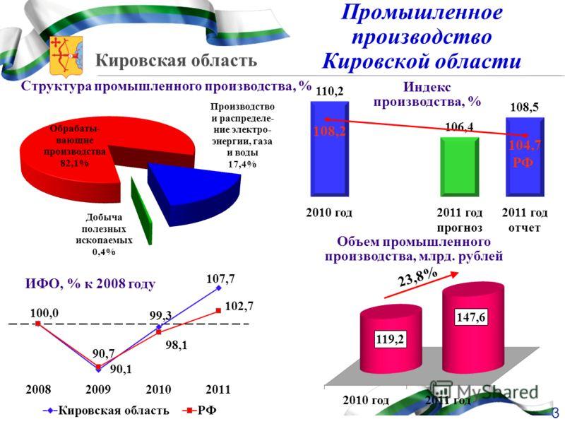 Кировская область 3 Промышленное производство Кировской области Индекс производства, % Объем промышленного производства, млрд. рублей ИФО, % к 2008 году 23,8% 108,2 104,7 РФ Структура промышленного производства, %