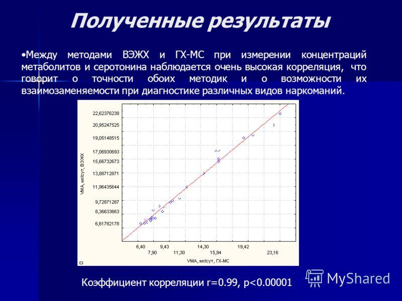 Коэффициент корреляции r=0.99, p