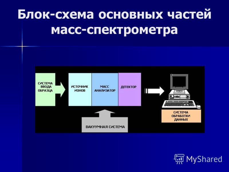 Блок-схема основных частей масс-спектрометра