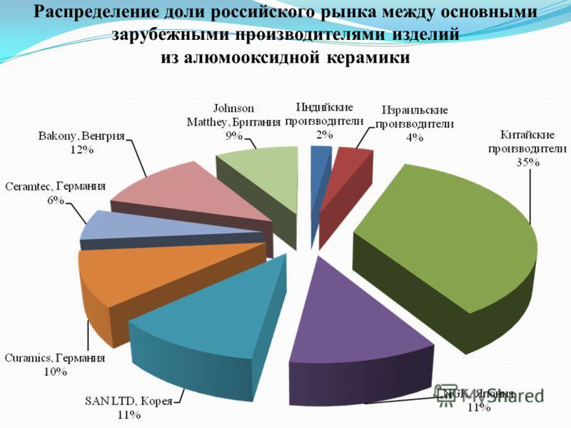 Распределение доли российского рынка между основными зарубежными производителями изделий из алюмооксидной керамики