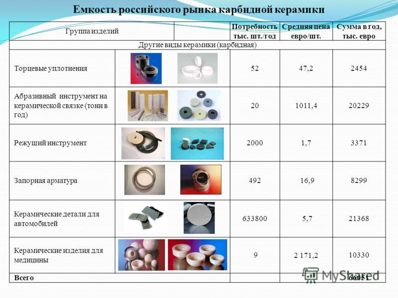 Группа изделий Потребность тыс. шт./год Средняя цена евро/шт. Сумма в год, тыс. евро Другие виды керамики (карбидная) Торцевые уплотнения 5247,22454 Абразивный инструмент на керамической связке (тонн в год) 201011,420229 Режущий инструмент 20001,7337