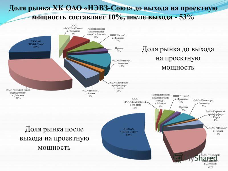 Доля рынка ХК ОАО «НЭВЗ-Союз» до выхода на проектную мощность составляет 10%, после выхода - 53% Доля рынка до выхода на проектную мощность Доля рынка после выхода на проектную мощность