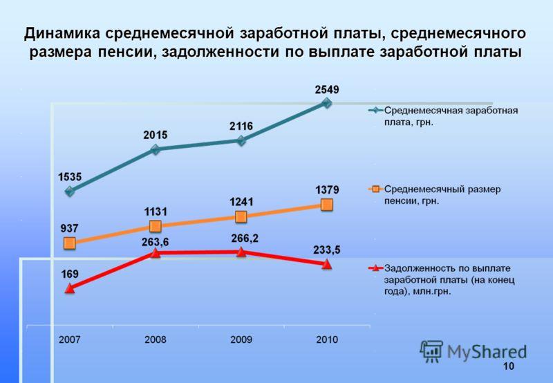 Динамика среднемесячной заработной платы, среднемесячного размера пенсии, задолженности по выплате заработной платы 10