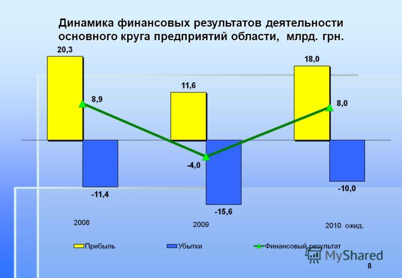 Динамика финансовых результатов деятельности основного круга предприятий области, млрд. грн. 8