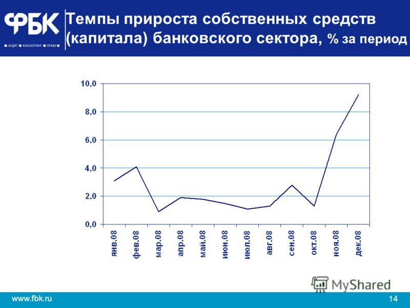 14 www.fbk.ru Темпы прироста собственных средств (капитала) банковского сектора, % за период