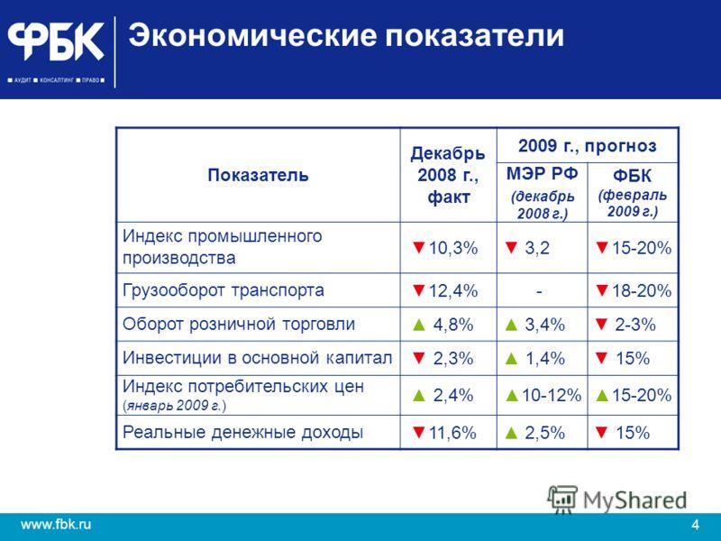 4 www.fbk.ru Экономические показатели Показатель Декабрь 2008 г., факт 2009 г., прогноз МЭР РФ (декабрь 2008 г.) ФБК (февраль 2009 г.) Индекс промышленного производства 10,3% 3,215-20% Грузооборот транспорта 12,4%-18-20% Оборот розничной торговли 4,8