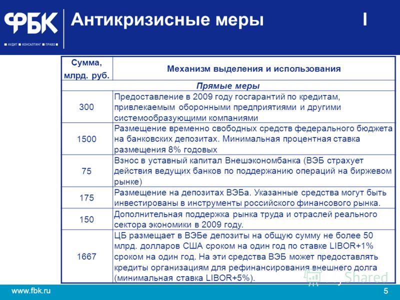 5 www.fbk.ru Антикризисные меры I Сумма, млрд. руб. Механизм выделения и использования Прямые меры 300 Предоставление в 2009 году госгарантий по кредитам, привлекаемым оборонными предприятиями и другими системообразующими компаниями 1500 Размещение в