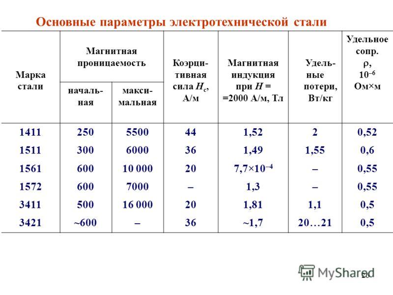 26 Основные параметры электротехнической стали Марка стали Магнитная проницаемостьКоэрци- тивная сила H c, А/м Магнитная индукция при H = =2000 А/м, Тл Удель- ные потери, Вт/кг Удельное сопр. 10 –6 Ом м началь- ная макси- мальная 14112505500441,5220,