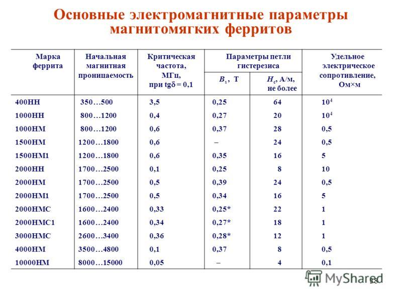38 Основные электромагнитные параметры магнитомягких ферритов Марка феррита Начальная магнитная проницаемость Критическая частота, МГц, при tg = 0,1 Параметры петли гистерезиса Удельное электрическое сопротивление, Ом м B s, ТH c, А/м, не более 400НН