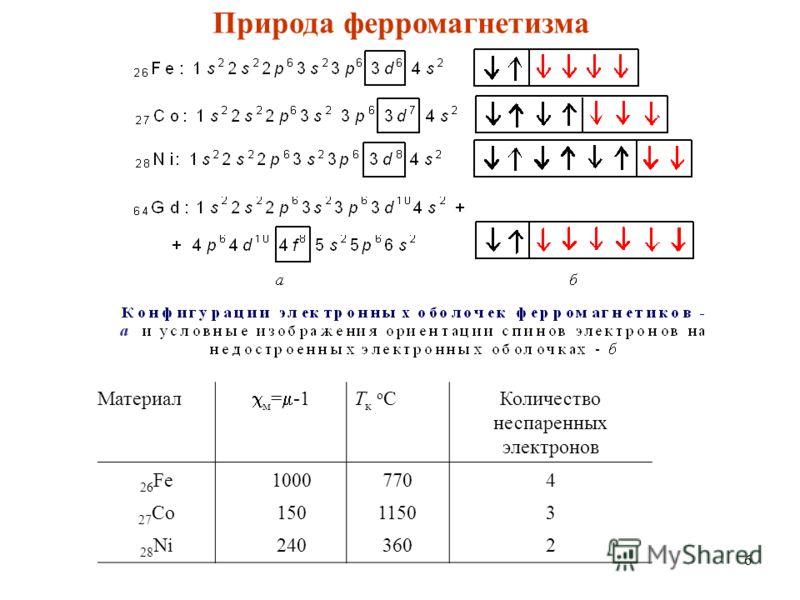 6 Материал м = -1 Тк оСТк оСКоличество неспаренных электронов 26 Fe 27 Co 28 Ni 1000 150 240 770 1150 360 432432 Природа ферромагнетизма