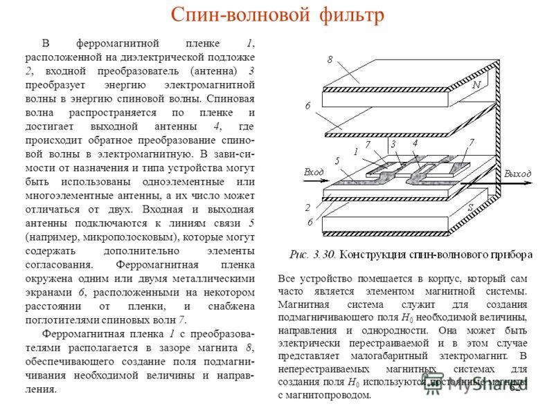 62 Спин-волновой фильтр В ферромагнитной пленке 1, расположенной на диэлектрической подложке 2, входной преобразователь (антенна) 3 преобразует энергию электромагнитной волны в энергию спиновой волны. Спиновая волна распространяется по пленке и дости