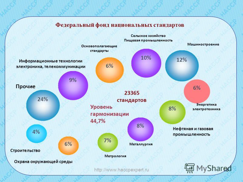 http://www.haccpexpert.ru16 Федеральный фонд национальных стандартов 8% 6% 4% 6% 9% 24% 7% Нефтяная и газовая промышленность Металлургия Прочие Метрология Машиностроение Основополагающие стандарты Сельское хозяйство Пищевая промышленность 23365 станд