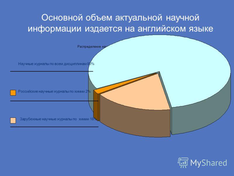 Основной объем актуальной научной информации издается на английском языке Распределение научных журналов по данным eLibrary.ru Научные журналы по всем дисциплинам 80% Российские научные журналы по химии 2% Зарубежные научные журналы по химии 18%
