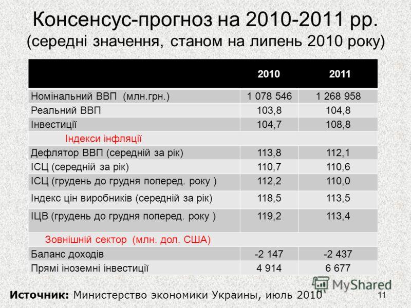 Консенсус-прогноз на 2010-2011 рр. (середні значення, станом на липень 2010 року) 11 Источник: Министерство экономики Украины, июль 2010 2010 2011 Номінальний ВВП (млн.грн.)1 078 5461 268 958 Реальний ВВП103,8104,8 Інвестиції104,7108,8 Індекси інфляц