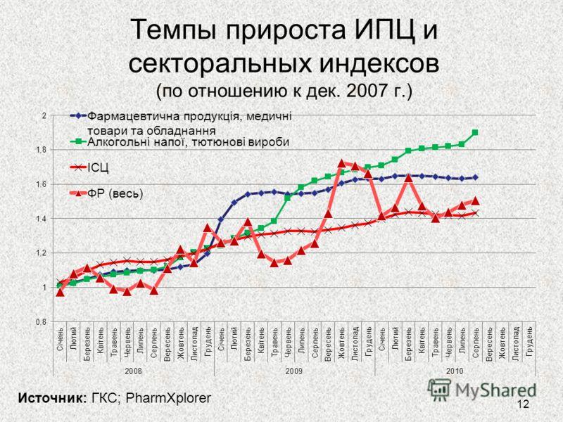 Темпы прироста ИПЦ и секторальных индексов (по отношению к дек. 2007 г.) Источник: ГКС; PharmXplorer 12