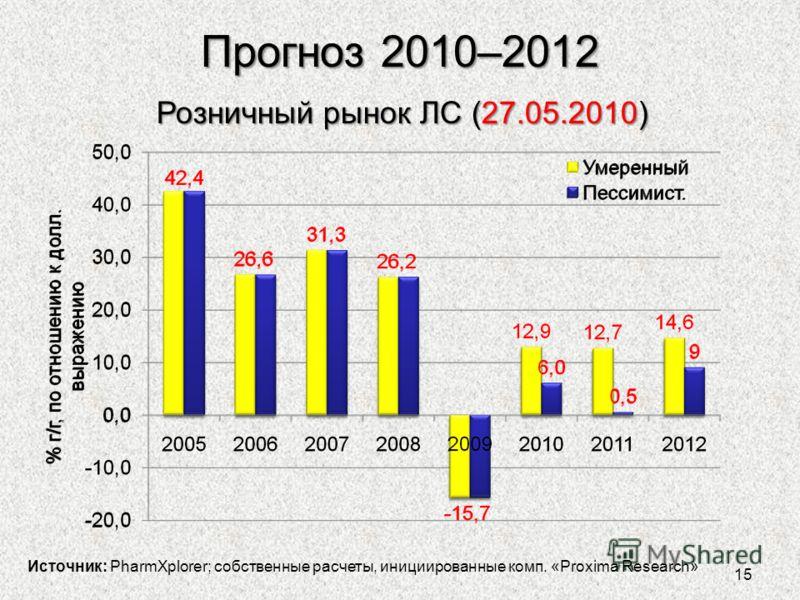 Прогноз 2010–2012 Источник: PharmXplorer; собственные расчеты, инициированные комп. «Proxima Research» Розничный рынок ЛС (27.05.2010) 15