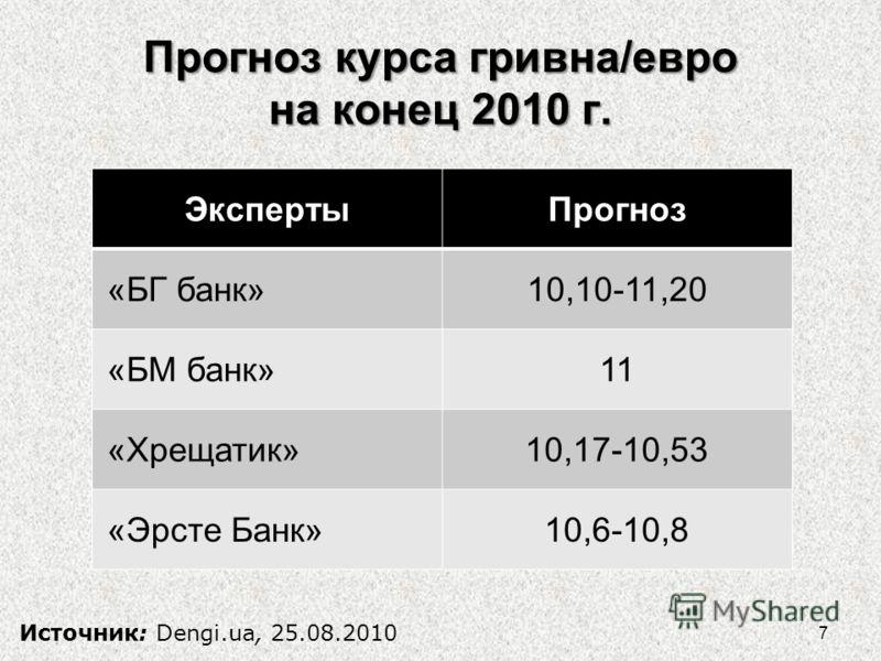 Прогноз курса гривна/евро на конец 2010 г. ЭкспертыПрогноз «БГ банк»10,10-11,20 «БМ банк»11 «Хрещатик»10,17-10,53 «Эрсте Банк»10,6-10,8 Источник: Dengi.ua, 25.08.2010 7