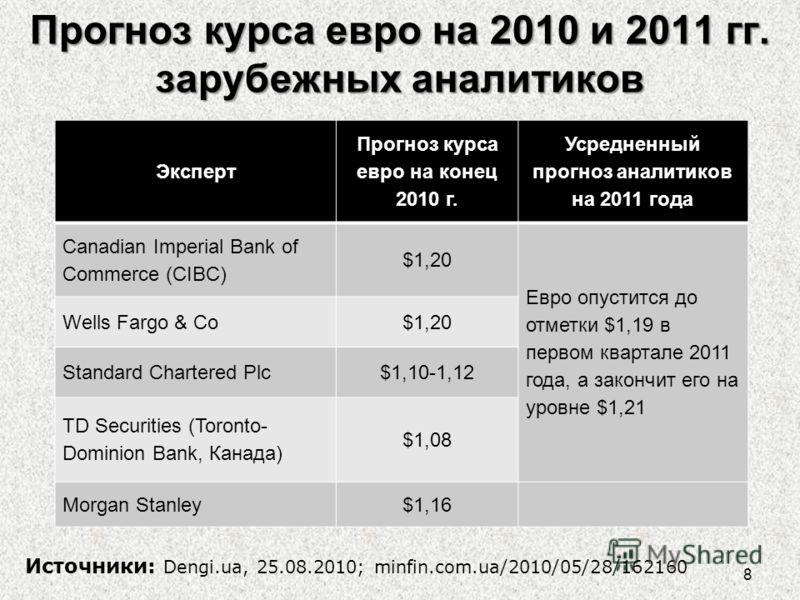 Прогноз курса евро на 2010 и 2011 гг. зарубежных аналитиков Эксперт Прогноз курса евро на конец 2010 г. Усредненный прогноз аналитиков на 2011 года Canadian Imperial Bank of Commerce (CIBC) $1,20 Евро опустится до отметки $1,19 в первом квартале 2011