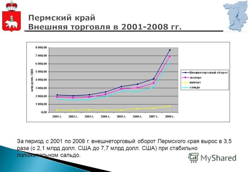 За период с 2001 по 2008 г. внешнеторговый оборот Пермского края вырос в 3,5 раза (с 2,1 млрд долл. США до 7,7 млрд долл. США) при стабильно положительном сальдо.