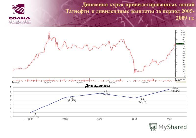 Динамика курса привилегированных акций Татнефти и дивидендные выплаты за период 2005- 2009 гг.