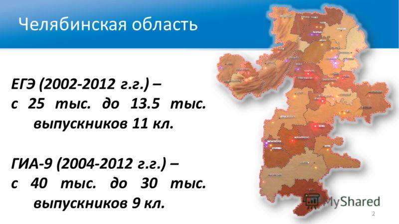 Челябинская область ЕГЭ (2002-2012 г. г. ) – с 25 тыс. до 13.5 тыс. выпускников 11 кл. ГИА-9 (2004-2012 г. г. ) – с 40 тыс. до 30 тыс. выпускников 9 кл. 2