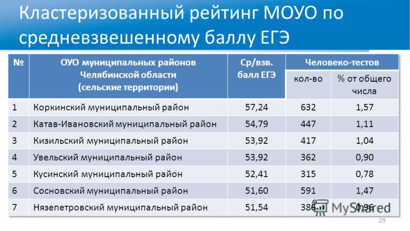 Кластеризованный рейтинг МОУО по средневзвешенному баллу ЕГЭ 29
