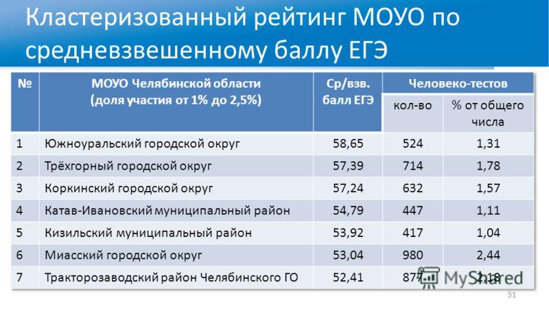 Кластеризованный рейтинг МОУО по средневзвешенному баллу ЕГЭ 31