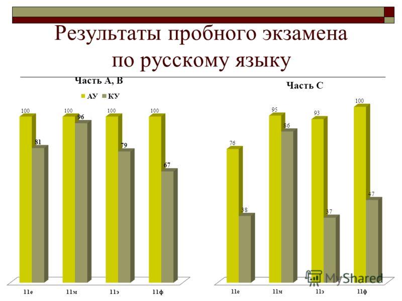 Результаты пробного экзамена по русскому языку
